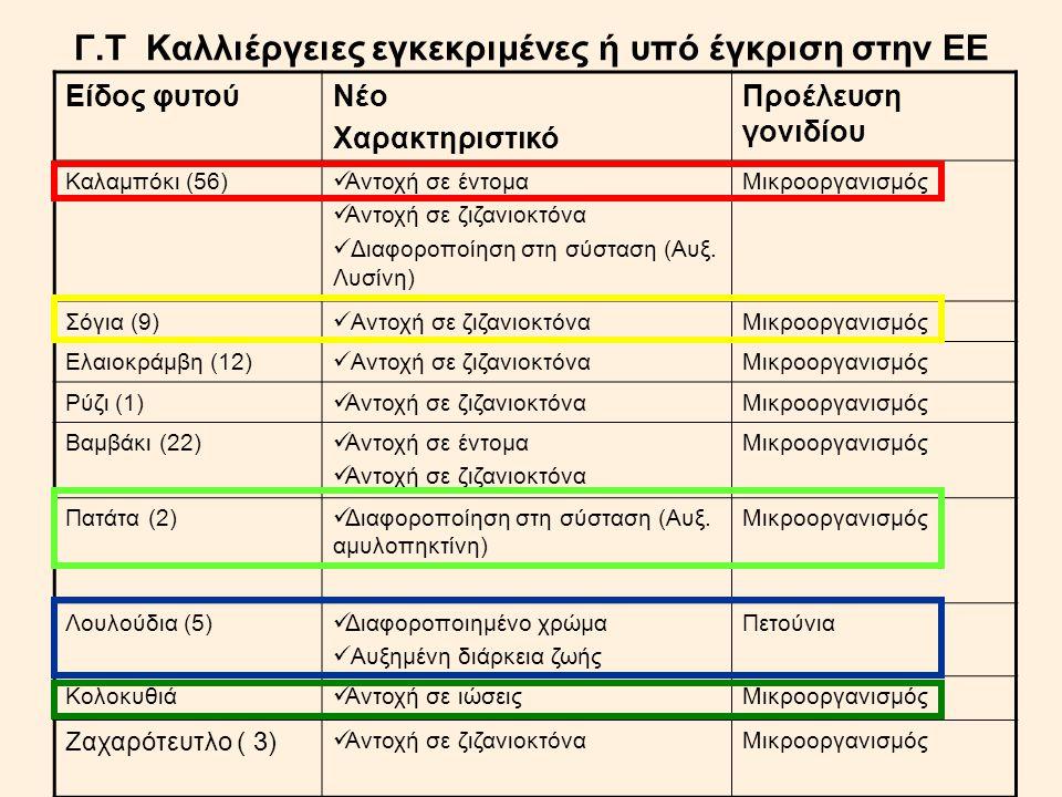 Γ.Τ Καλλιέργειες εγκεκριμένες ή υπό έγκριση στην ΕΕ Είδος φυτούΝέο Χαρακτηριστικό Προέλευση γονιδίου Καλαμπόκι (56) Αντοχή σε έντομα Αντοχή σε ζιζανιο