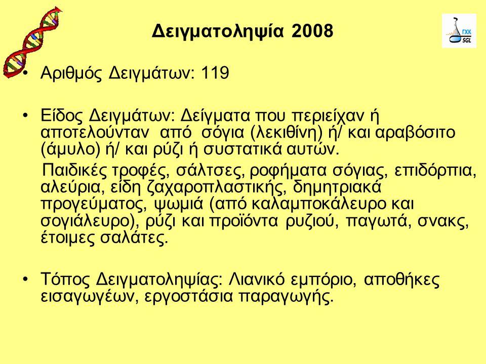 Αριθμός Δειγμάτων: 119 Είδος Δειγμάτων: Δείγματα που περιείχαν ή αποτελούνταν από σόγια (λεκιθίνη) ή/ και αραβόσιτο (άμυλο) ή/ και ρύζι ή συστατικά αυ