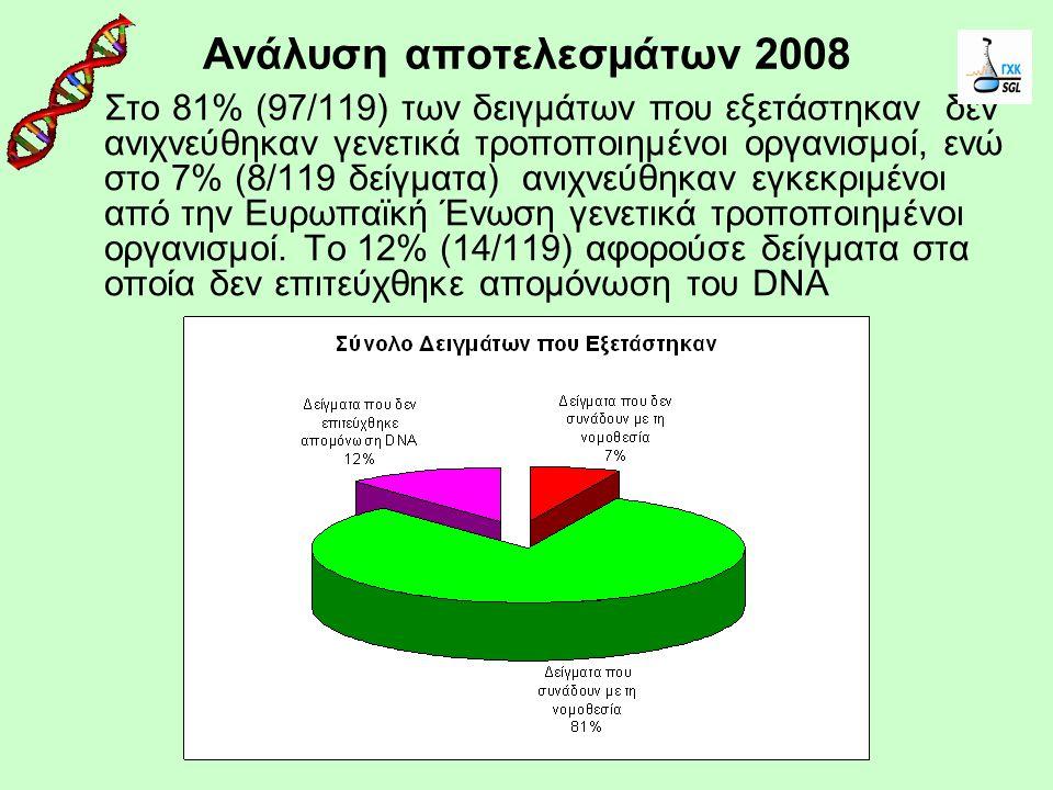 Ανάλυση αποτελεσμάτων 2008 Στο 81% (97/119) των δειγμάτων που εξετάστηκαν δεν ανιχνεύθηκαν γενετικά τροποποιημένοι οργανισμοί, ενώ στο 7% (8/119 δείγμ