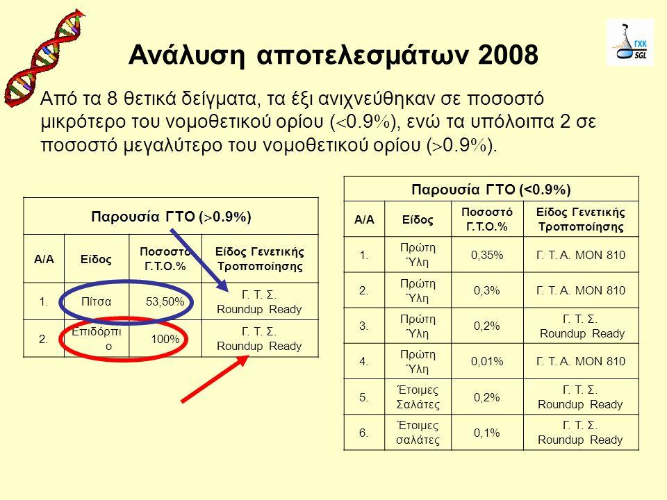 Ανάλυση αποτελεσμάτων 2008 Από τα 8 θετικά δείγματα, τα έξι ανιχνεύθηκαν σε ποσοστό μικρότερο του νομοθετικού ορίου (  0.9  ), ενώ τα υπόλοιπα 2 σε