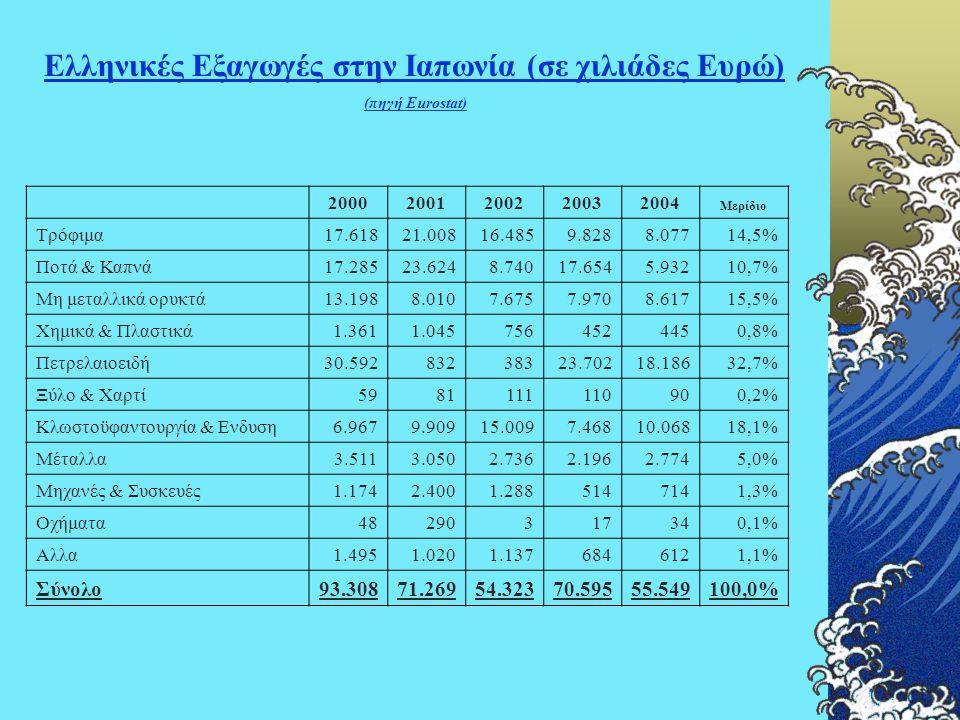 Ελληνικές Εξαγωγές στην Ιαπωνία (σε χιλιάδες Ευρώ) (πηγή Eurostat) 20002001200220032004 Μερίδιο Τρόφιμα17.61821.00816.4859.8288.07714,5% Ποτά & Καπνά1