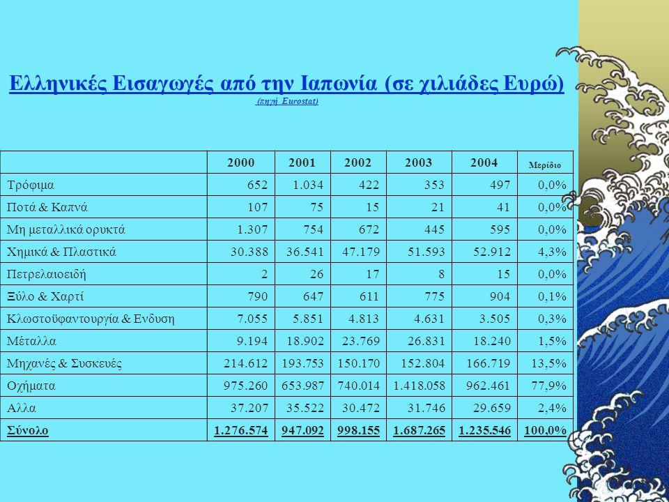 Ελληνικές Εισαγωγές από την Ιαπωνία (σε χιλιάδες Ευρώ) (πηγή Eurostat) 20002001200220032004 Μερίδιο Τρόφιμα6521.0344223534970,0% Ποτά & Καπνά107751521