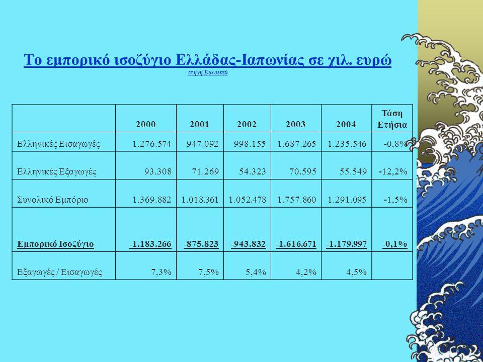 Το εμπορικό ισοζύγιο Ελλάδας-Ιαπωνίας σε χιλ. ευρώ (πηγή Eurostat) 20002001200220032004 Τάση Ετήσια Ελληνικές Εισαγωγές1.276.574947.092998.1551.687.26