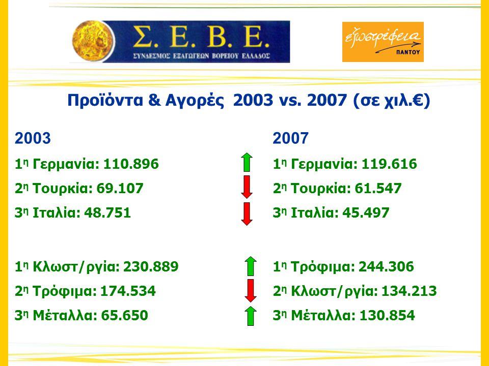 Προϊόντα & Αγορές 2003 vs.