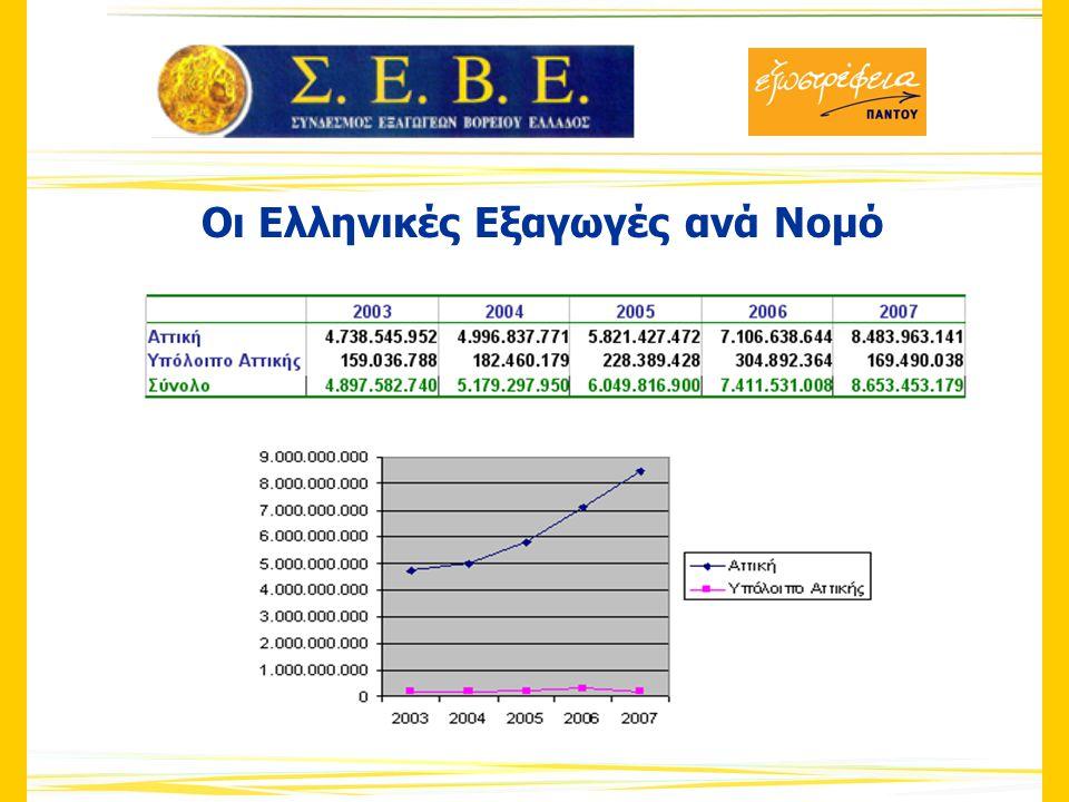 Κυριότερα Εξαγώγιμα Προϊόντα ανά Βιομηχανική Ζώνη 2007 Ν.