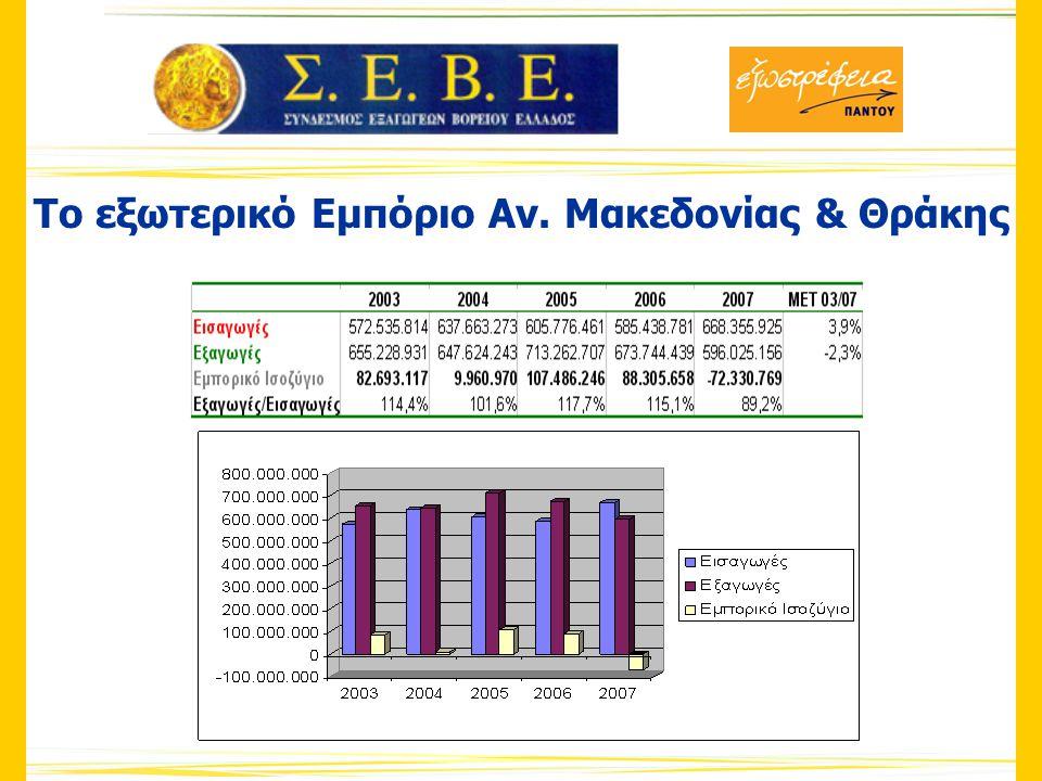 Το εξωτερικό Εμπόριο Αν. Μακεδονίας & Θράκης
