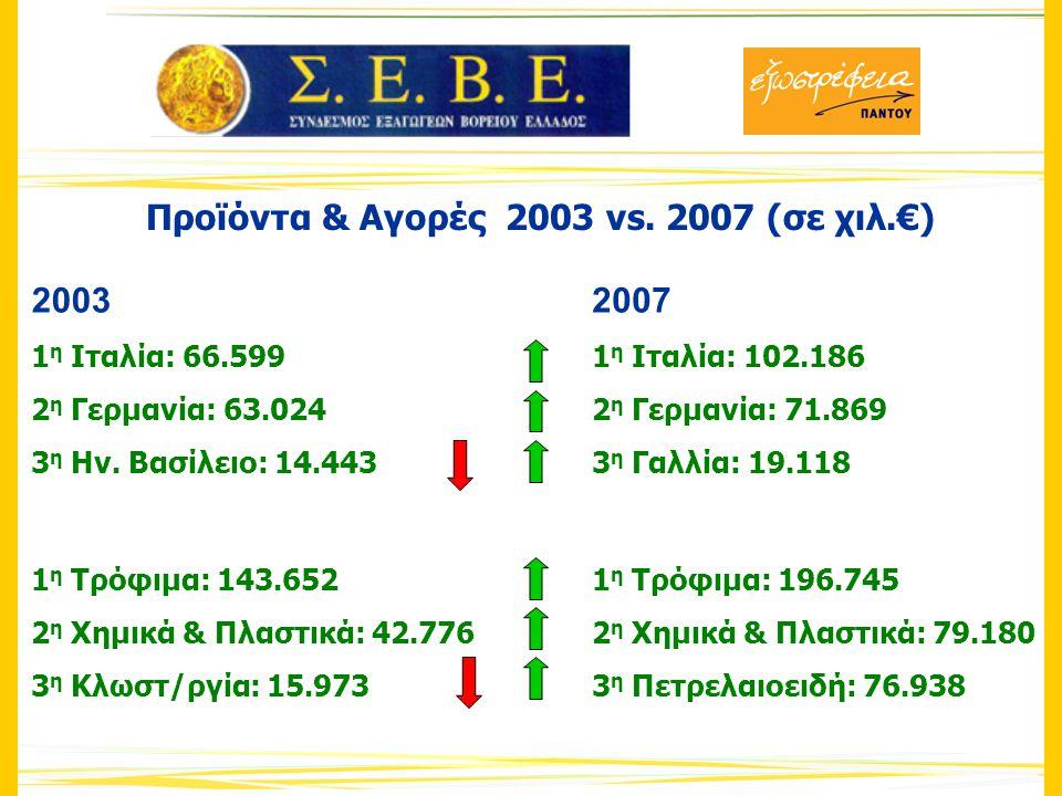 Προϊόντα & Αγορές 2003 vs. 2007 (σε χιλ.€) 2003 1 η Ιταλία: 66.599 2 η Γερμανία: 63.024 3 η Ην.