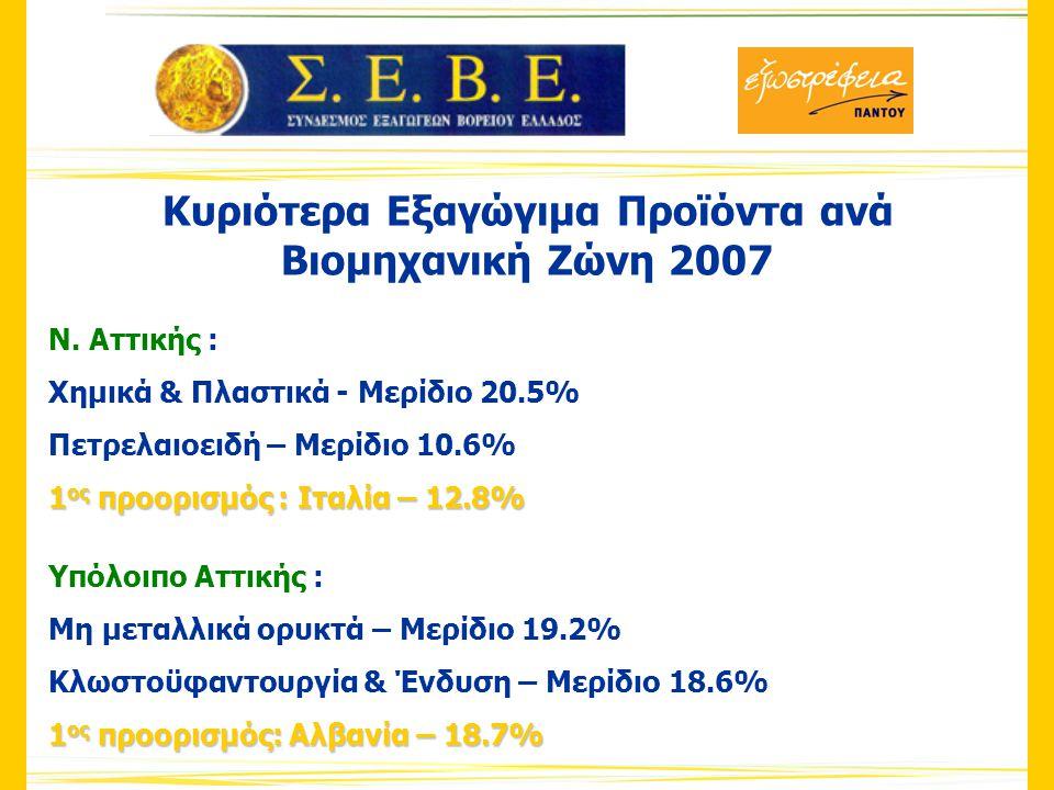Προϊόντα & Αγορές 2003 vs.2007 (σε χιλ.€) 2003 1 η Ιταλία: 736.632 2 η Γερμανία: 542.891 3 η Ην.