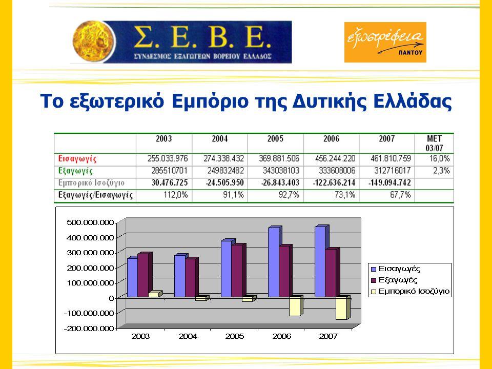 Το εξωτερικό Εμπόριο της Δυτικής Ελλάδας
