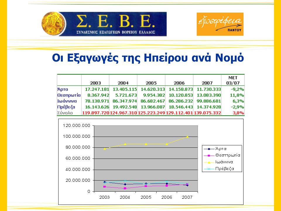 Οι Εξαγωγές της Ηπείρου ανά Νομό
