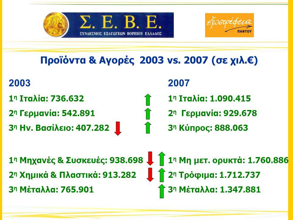 Προϊόντα & Αγορές 2003 vs. 2007 (σε χιλ.€) 2003 1 η Ιταλία: 736.632 2 η Γερμανία: 542.891 3 η Ην.