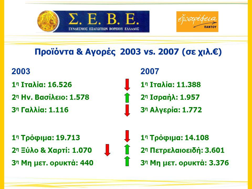 Προϊόντα & Αγορές 2003 vs. 2007 (σε χιλ.€) 2003 1 η Ιταλία: 16.526 2 η Ην.