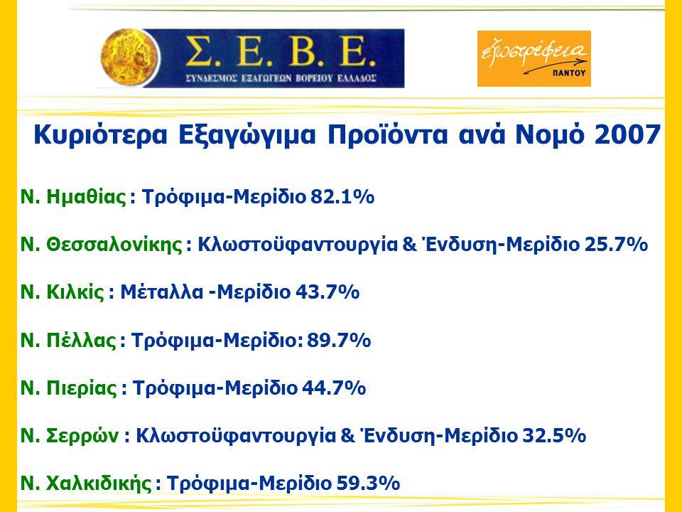 Το εξωτερικό Εμπόριο της Δ. Μακεδονίας (σε χιλ. €)