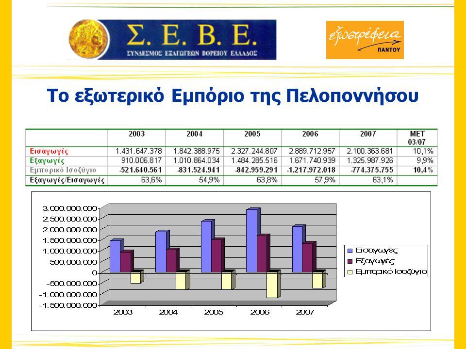 Κυριότερα Εξαγώγιμα Προϊόντα ανά Νομό 2007 Ν.
