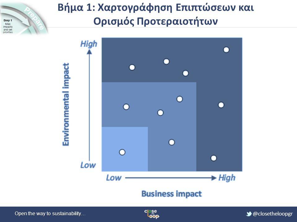 Open the way to sustainability… @closetheloopgr Βήμα 1: Χαρτογράφηση Επιπτώσεων και Ορισμός Προτεραιοτήτων
