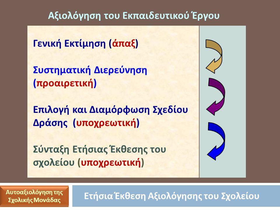 Ετήσια Έκθεση Αξιολόγησης του Σχολείου Γενική Εκτίμηση (άπαξ) Συστηματική Διερεύνηση (προαιρετική) Επιλογή και Διαμόρφωση Σχεδίου Δράσης (υποχρεωτική) Σύνταξη Ετήσιας Έκθεσης του σχολείου (υποχρεωτική) Αξιολόγηση του Εκπαιδευτικού Έργου Αυτοαξιολόγηση της Σχολικής Μονάδας