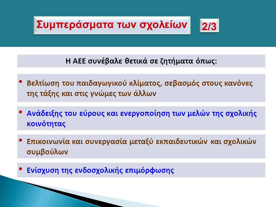 Η ΑΕΕ συνέβαλε θετικά σε ζητήματα όπως: Επικοινωνία και συνεργασία μεταξύ εκπαιδευτικών και σχολικών συμβούλων Ενίσχυση της ενδοσχολικής επιμόρφωσης Β