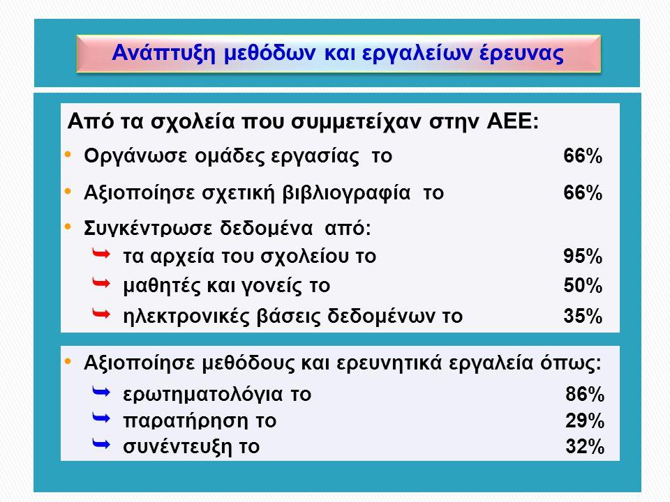 Ανάπτυξη μεθόδων και εργαλείων έρευνας Οργάνωσε ομάδες εργασίας το66% Από τα σχολεία που συμμετείχαν στην ΑΕΕ: Αξιοποίησε σχετική βιβλιογραφία το66% Συγκέντρωσε δεδομένα από:  τα αρχεία του σχολείου το 95%  μαθητές και γονείς το 50%  ηλεκτρονικές βάσεις δεδομένων το 35% Αξιοποίησε μεθόδους και ερευνητικά εργαλεία όπως:  ερωτηματολόγια το 86%  παρατήρηση το 29%  συνέντευξη το 32%