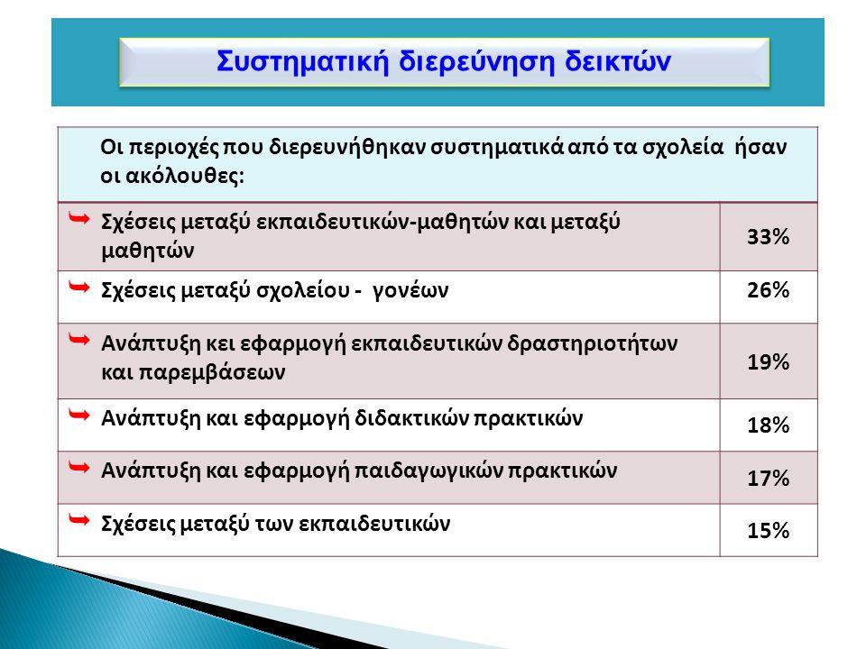Συστηματική διερεύνηση δεικτών Οι περιοχές που διερευνήθηκαν συστηματικά από τα σχολεία ήσαν οι ακόλουθες:  Σχέσεις μεταξύ εκπαιδευτικών-μαθητών και