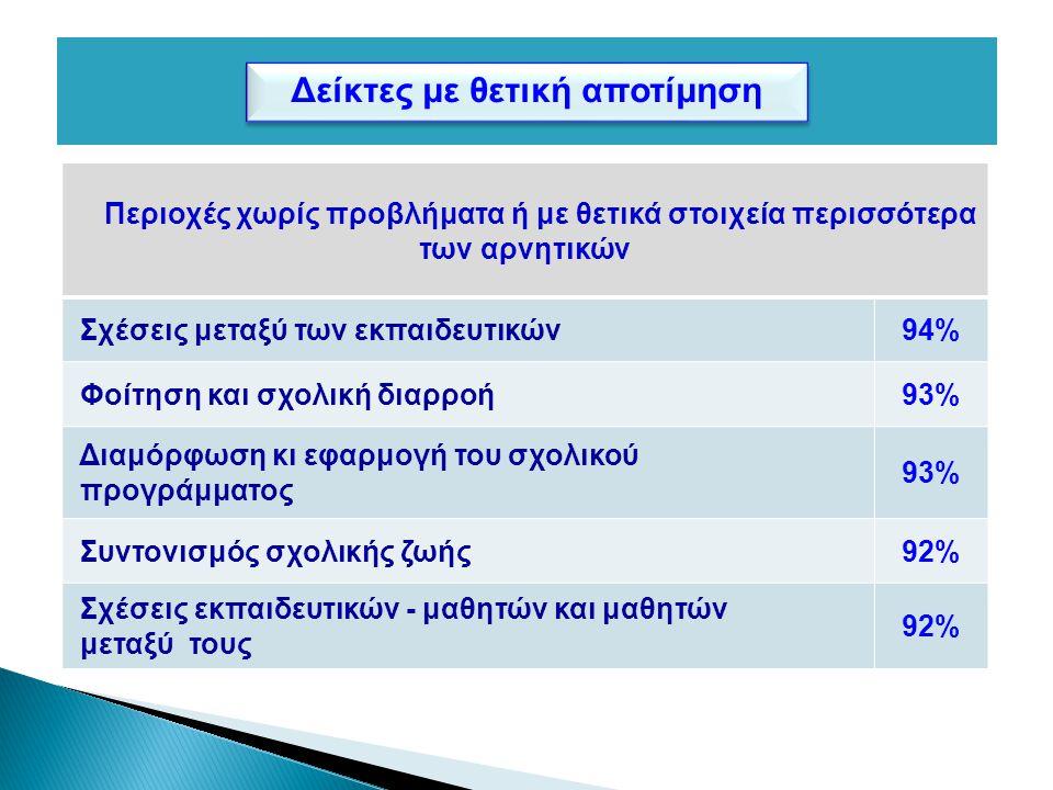 Αποσπάσματα από τις εκθέσεις σχολικών μονάδων που συμμετείχαν στο πρόγραμμα της ΑΕΕ 2/5 «Ως θετικά στοιχεία που αναδείχθηκαν κατά τη διαδικασία υλοποίησης αναφέρουμε: την αμφίδρομη και ουσιαστική συνεργασία όλων των εμπλεκομένων εκπαιδευτικών, μαθητών, γονέων, φορέων, κατοίκων της περιοχής, τη δημιουργία κλίματος αμοιβαίας εμπιστοσύνης και αλληλοσεβασμού, την υλοποίηση των σχεδίων και στόχων.