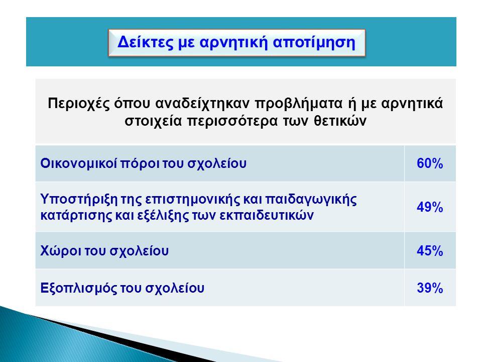 Περιοχές όπου αναδείχτηκαν προβλήματα ή με αρνητικά στοιχεία περισσότερα των θετικών Οικονομικοί πόροι του σχολείου60% Υποστήριξη της επιστημονικής και παιδαγωγικής κατάρτισης και εξέλιξης των εκπαιδευτικών 49% Χώροι του σχολείου45% Εξοπλισμός του σχολείου39% Δείκτες με αρνητική αποτίμηση