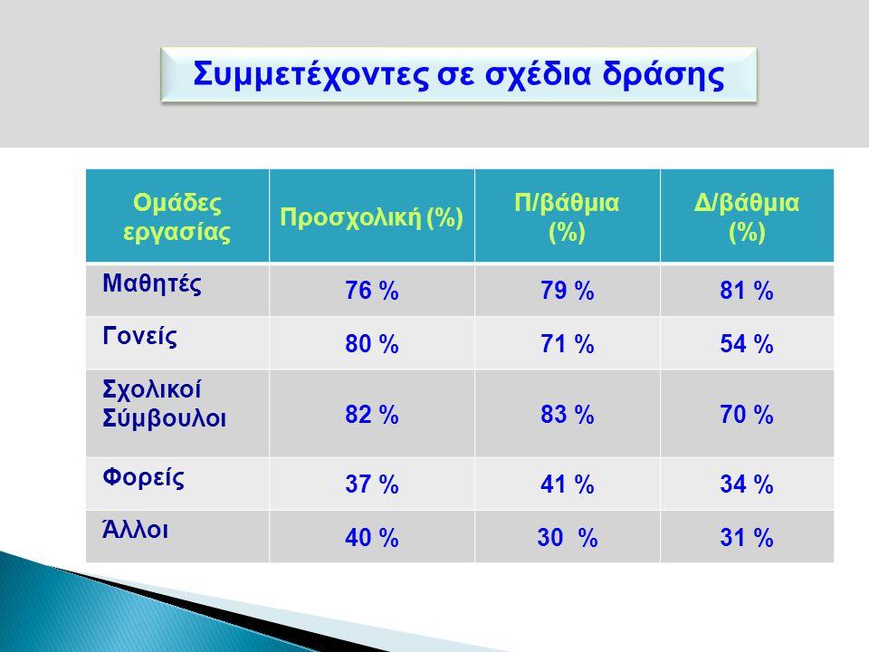 Συμμετέχοντες σε σχέδια δράσης Ομάδες εργασίας Προσχολική (%) Π/βάθμια (%) Δ/βάθμια (%) Μαθητές 76 %79 %81 % Γονείς 80 %71 %54 % Σχολικοί Σύμβουλοι 82 %83 %70 % Φορείς 37 %41 %34 % Άλλοι 40 %30 %31 %