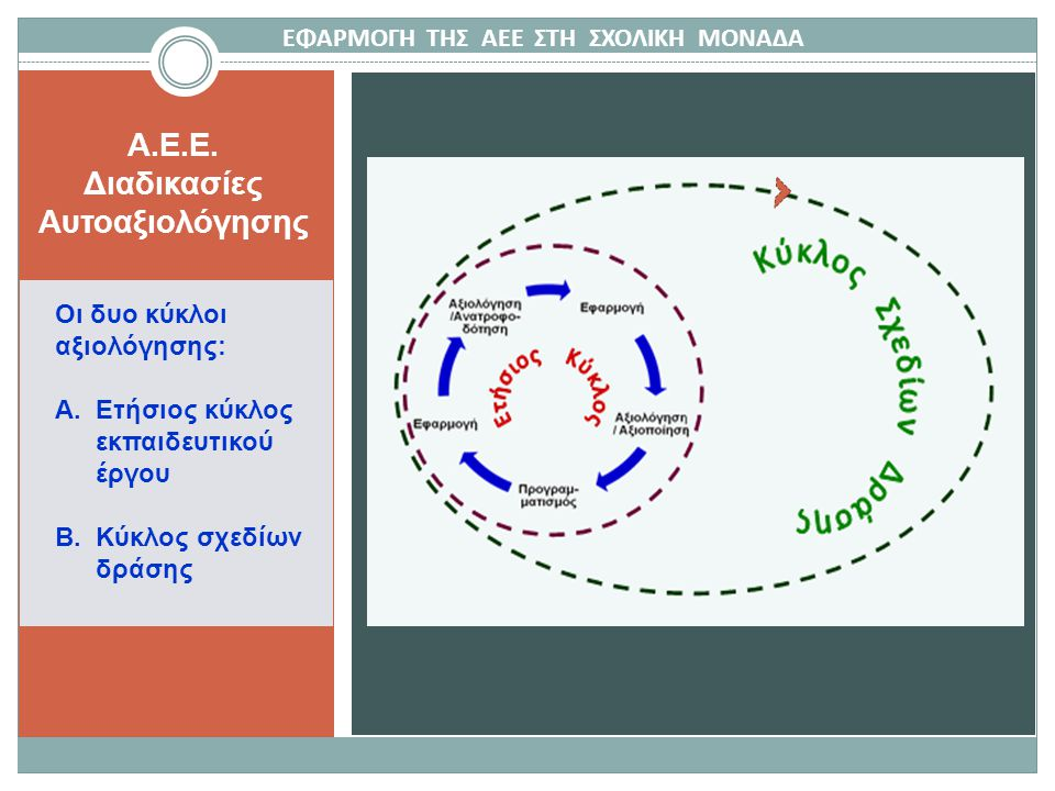 A.E.E.Διαδικασίες Αυτοαξιολόγησης Οι δυο κύκλοι αξιολόγησης: Α.