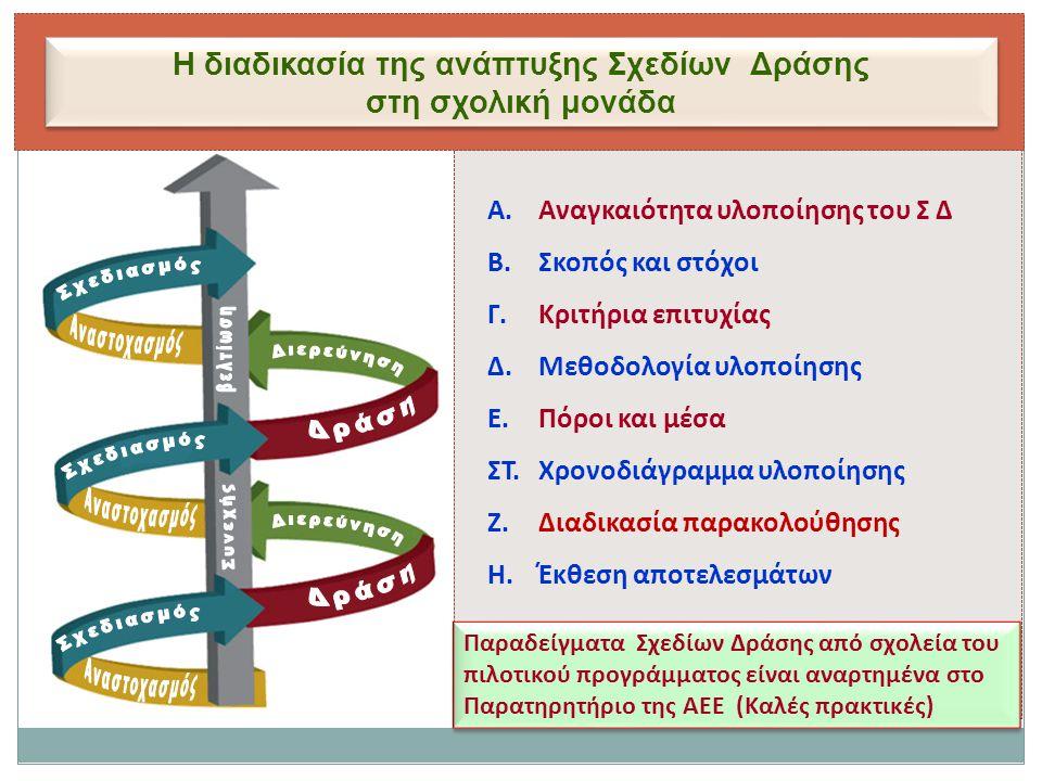 Η διαδικασία της ανάπτυξης Σχεδίων Δράσης στη σχολική μονάδα Η διαδικασία της ανάπτυξης Σχεδίων Δράσης στη σχολική μονάδα Α. Αναγκαιότητα υλοποίησης τ