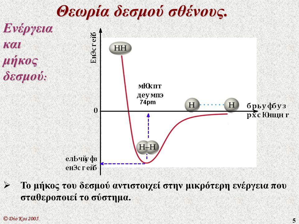 6 Θεωρία δεσμού σθένους.