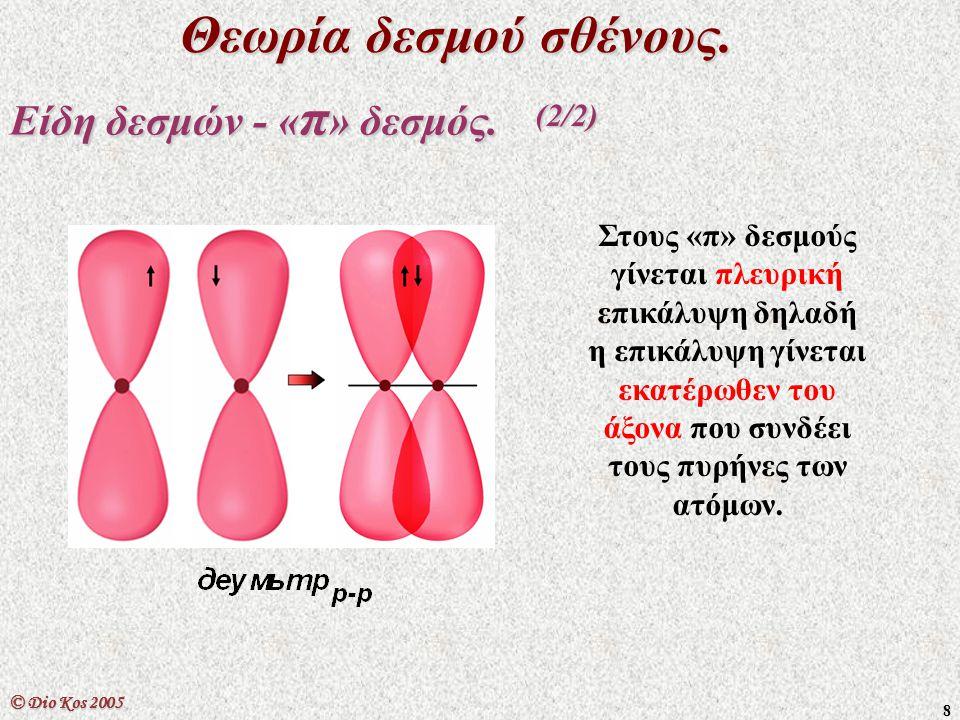9 © Dio Kos 2005 Θεωρία δεσμού σθένους.«σ» και «π» δεσμοί στον διπλό και τριπλό δεσμό.