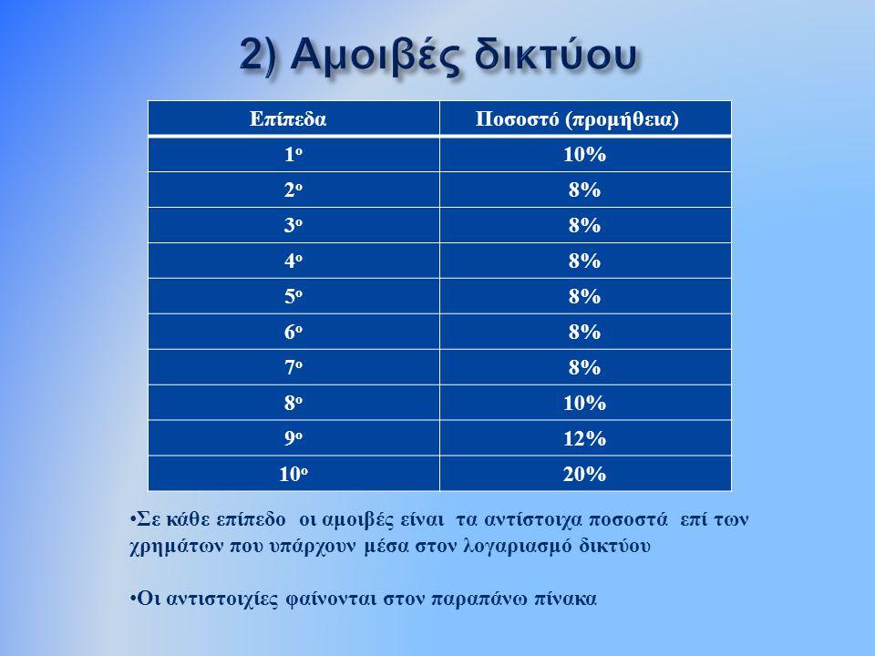 Επίπεδα Ποσοστό ( προμήθεια ) 1ο1ο 10% 2ο2ο 8% 3ο3ο 4ο4ο 5ο5ο 6ο6ο 7ο7ο 8ο8ο 10% 9ο9ο 12% 10 ο 20% Σε κάθε επίπεδο οι αμοιβές είναι τα αντίστοιχα ποσο