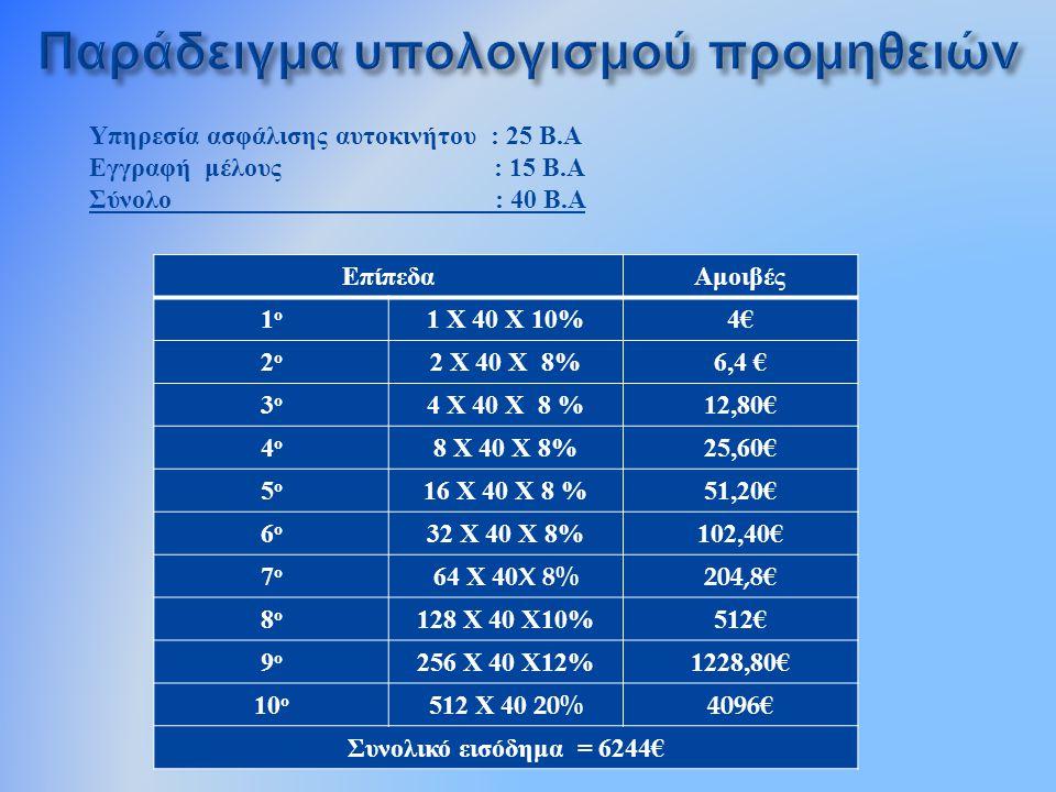 ΕπίπεδαΑμοιβές 1ο1ο 1 Χ 40 Χ 10%4€ 2ο2ο 2 Χ 40 Χ 8%6,4 € 3ο3ο 4 Χ 40 Χ 8 %12,80€ 4ο4ο 8 Χ 40 Χ 8%25,60€ 5ο5ο 16 Χ 40 Χ 8 %51,20€ 6ο6ο 32 Χ 40 Χ 8%102,