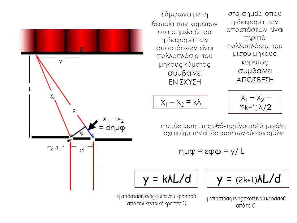 Σύμφωνα με τη θεωρία των κυμάτων στα σημεία όπου η διαφορά των αποστάσεων είναι πολλαπλάσιο του μήκους κύματος συμβαίνει ΕΝΙΣΧΥΣΗ η απόσταση L της οθό