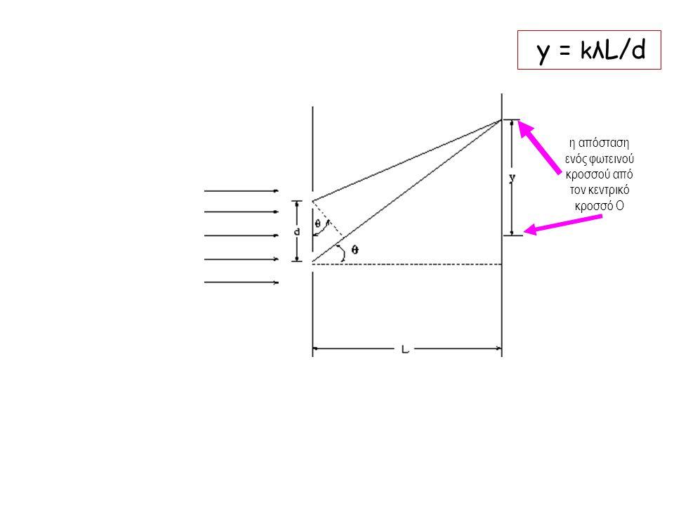 y = k λL/d η απόσταση ενός φωτεινού κροσσού από τον κεντρικό κροσσό Ο
