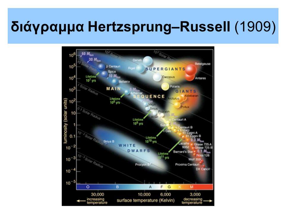 διάγραμμα Hertzsprung–Russell (1909)