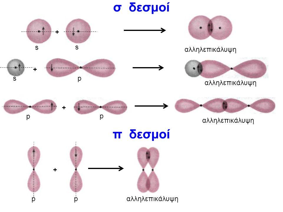 σ δεσμοί + p p αλληλεπικάλυψη + pp + s s + sp π δεσμοί
