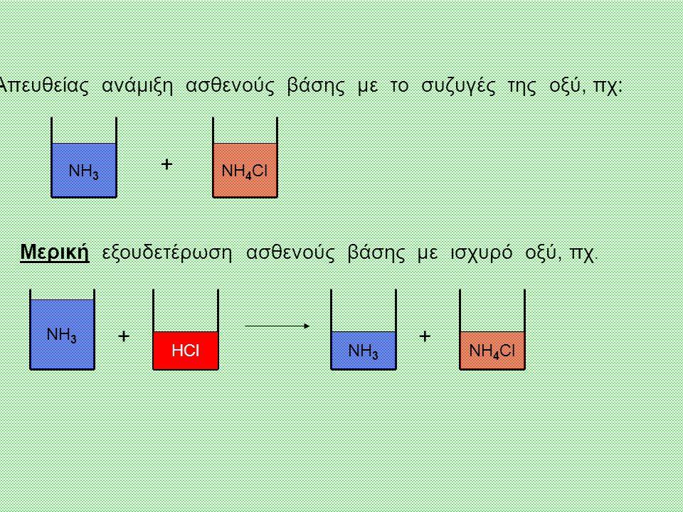 ΝΗ 3 NΗ 4 Cl Απευθείας ανάμιξη ασθενούς βάσης με το συζυγές της οξύ, πχ: + Μερική εξουδετέρωση ασθενούς βάσης με ισχυρό οξύ, πχ.