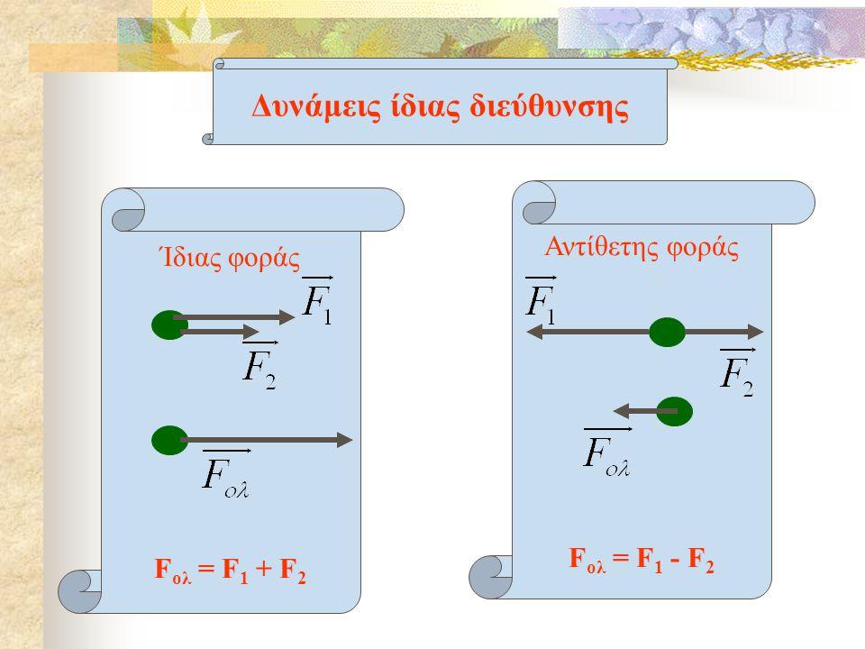 Δυνάμεις ίδιας διεύθυνσης Ίδιας φοράς F ολ = F 1 + F 2 Αντίθετης φοράς F ολ = F 1 - F 2