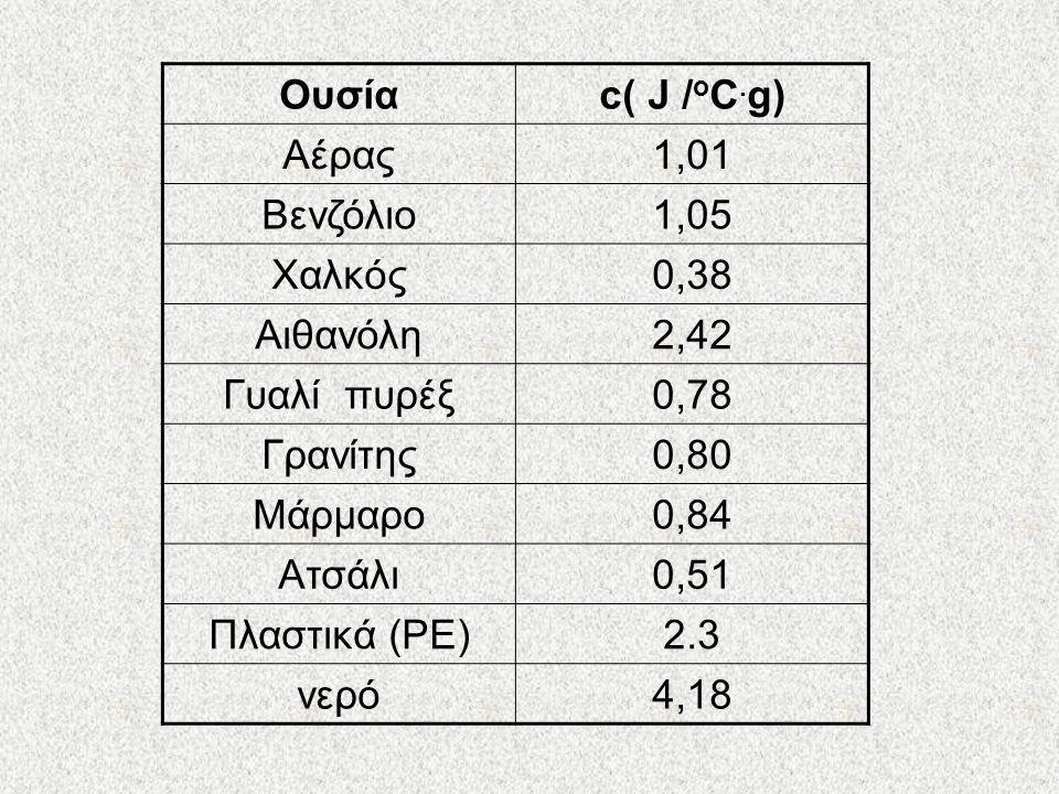 Ουσίαc( J / ο C.