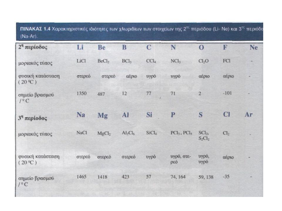 Περιοδική τάση των στοιχείων Σε μια περίοδο του Π.Π. Οι ιδιότητες των στοιχείων και των ενώσεων τους μεταβάλλονται προοδευτικά από την αρχή ως το τέλο