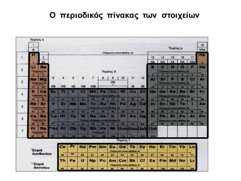 Περιοδικός πίνακας Από τα μέσα του 19 ου αιώνα οι χημικοί είχαν διαπιστώσει ότι οι ιδιότητες των μέχρι τότε γνωστών στοιχείων επαναλαμβάνονταν περιοδι