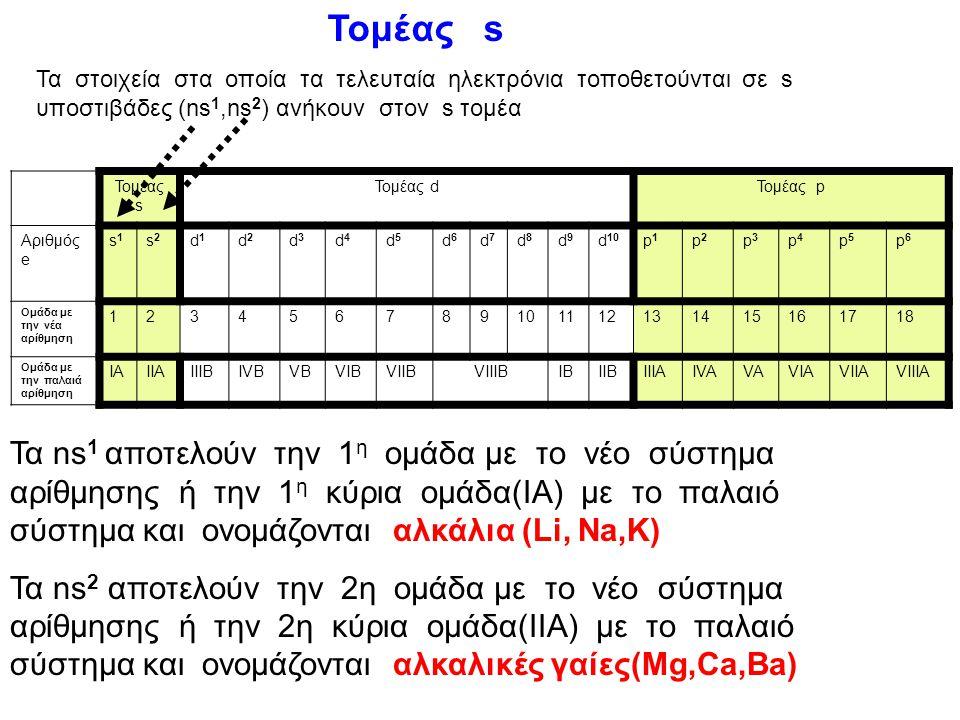 παράδειγμα Να βρεθεί η περίοδος, η ομάδα και ο τομέας στον οποίο ανήκει το στοιχείο 22 Ti. Σύμφωνα με την αρχή ηλεκτρονιακής δόμησης τα 22 ηλεκτρόνια