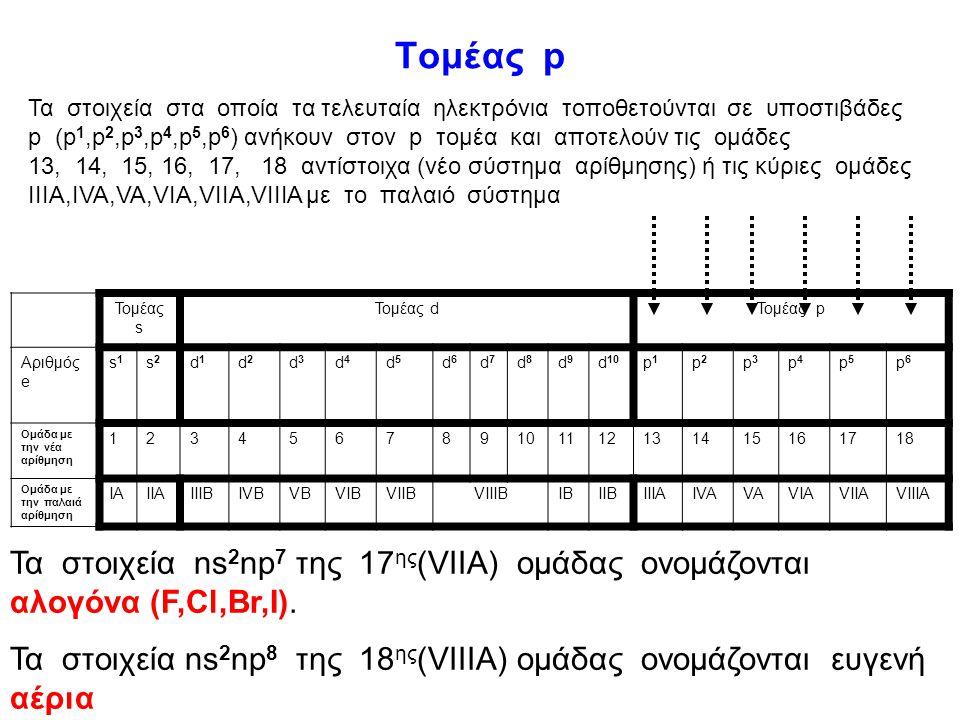 Τα στοιχεία στα οποία τα τελευταία ηλεκτρόνια τοποθετούνται σε s υποστιβάδες (ns 1,ns 2 ) ανήκουν στον s τομέα Τομέας s Τομέας dΤομέας p Αριθμός e s1s