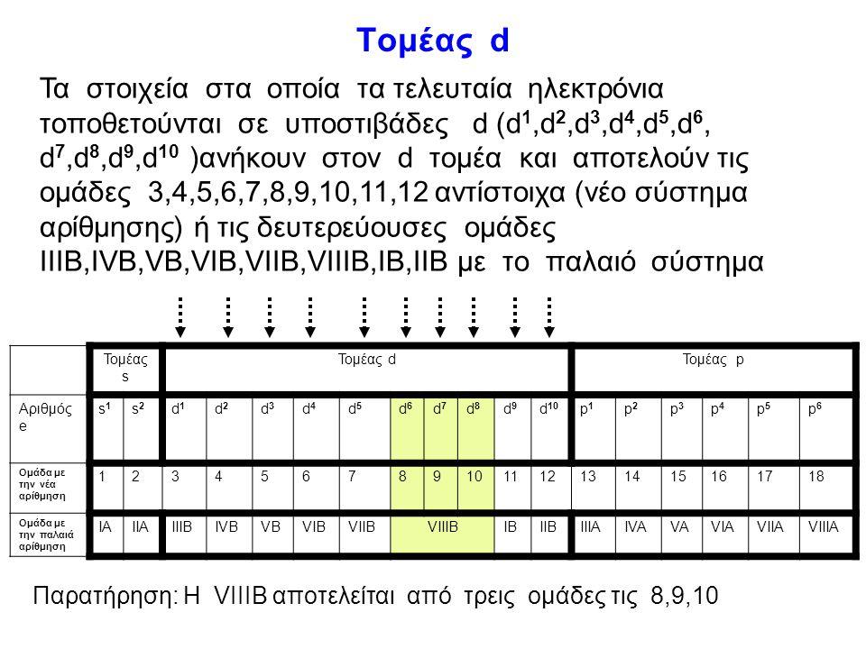 Τομέας f 6 η περίοδος(ακτινίδες) : από 58 Ce έως και 71 Lu 7 η περίοδος(λανθανίδες):από 90 Th έως και 103 Lr animation Τομείς s,p: κύριες ομάδες (ΙΑ-V