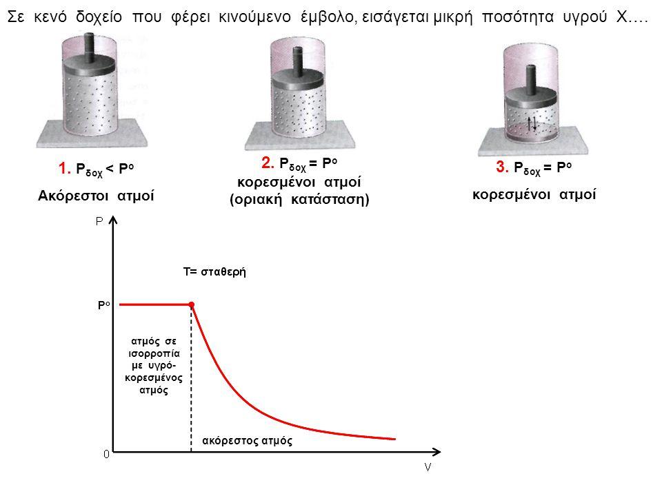 Συμπέρασμα Η τάση ατμών εξαρτάται μόνο από την φύση του υγρού και την θερμοκρασία Και τα τρία δοχεία περιέχουν βενζίνη, ενώ βρίσκονται στην ίδια θερμοκρασία.