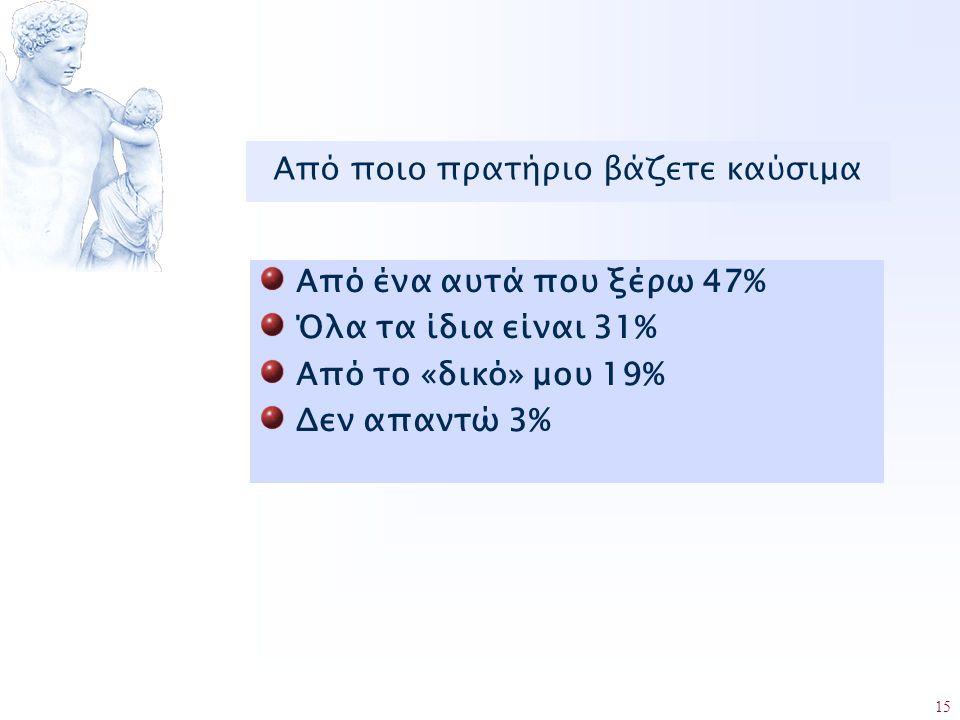 15 Από ποιο πρατήριο βάζετε καύσιμα Από ένα αυτά που ξέρω 47% Όλα τα ίδια είναι 31% Από το «δικό» μου 19% Δεν απαντώ 3%