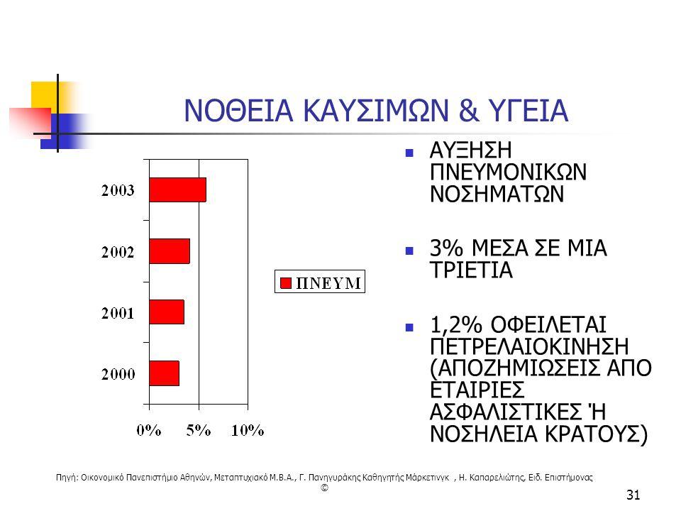 Πηγή: Οικονομικό Πανεπιστήμιο Αθηνών, Μεταπτυχιακό M.B.A., Γ. Πανηγυράκης Καθηγητής Μάρκετινγκ, Η. Καπαρελιώτης, Ειδ. Επιστήμονας © 31 ΝΟΘΕΙΑ ΚΑΥΣΙΜΩΝ