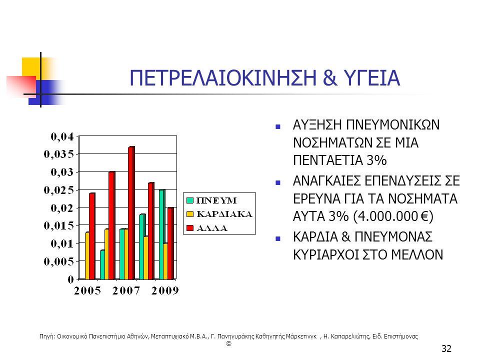 Πηγή: Οικονομικό Πανεπιστήμιο Αθηνών, Μεταπτυχιακό M.B.A., Γ. Πανηγυράκης Καθηγητής Μάρκετινγκ, Η. Καπαρελιώτης, Ειδ. Επιστήμονας © 32 ΠΕΤΡΕΛΑΙΟΚΙΝΗΣΗ