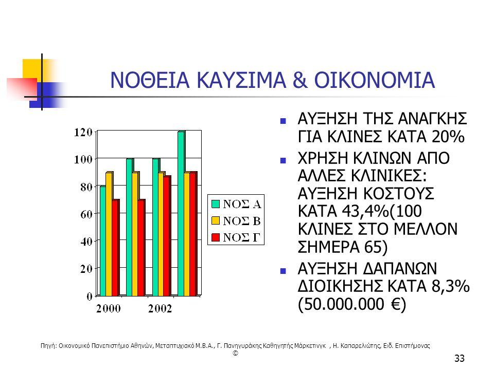 Πηγή: Οικονομικό Πανεπιστήμιο Αθηνών, Μεταπτυχιακό M.B.A., Γ. Πανηγυράκης Καθηγητής Μάρκετινγκ, Η. Καπαρελιώτης, Ειδ. Επιστήμονας © 33 ΝΟΘΕΙΑ ΚΑΥΣΙΜΑ