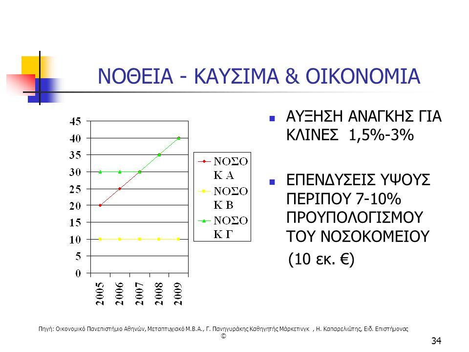 Πηγή: Οικονομικό Πανεπιστήμιο Αθηνών, Μεταπτυχιακό M.B.A., Γ. Πανηγυράκης Καθηγητής Μάρκετινγκ, Η. Καπαρελιώτης, Ειδ. Επιστήμονας © 34 ΝΟΘΕΙΑ - ΚΑΥΣΙΜ